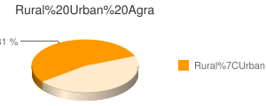 Agra census population